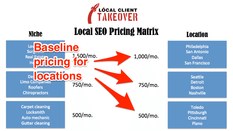 LocalClientTakeover_LocationPricing