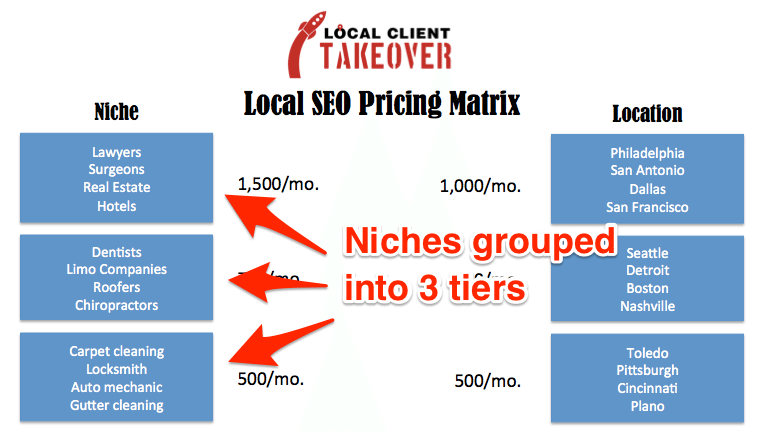 The 5 Step Process for Smart Local SEO Pricing - Local